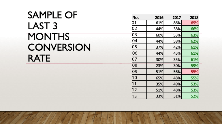 Monthly conversion Rate