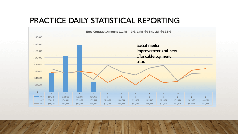 Practice Daily Statistical Reporting