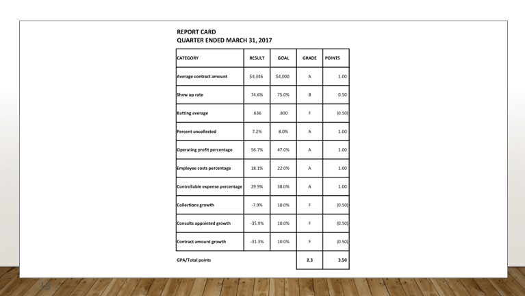 Report Card of Quaterly ended of March Season