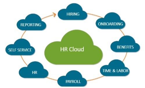 HR Cloud Process Cycle